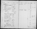 General view of page with entries for object nos 12.176 - 12.200 (1912) from 1910-1927 accessions register (ethnography, including musical instruments), object no. ARC/HMG/CM/001/004.