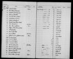 General view of page with entries for object nos 21.4.61 - 21.4.61 (April 1961) from 1960-1966 ethnography accessions register, object no. ARC/HMG/CM/001/009.