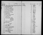 General view of page with entries for object nos 28.2.63 - 28.2.63 (February 1963) from 1960-1966 ethnography accessions register, object no. ARC/HMG/CM/001/009.