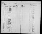 General view of page with entries for object nos 19.5.65 - 19.5.65 (May 1965) from 1960-1966 ethnography accessions register, object no. ARC/HMG/CM/001/009.